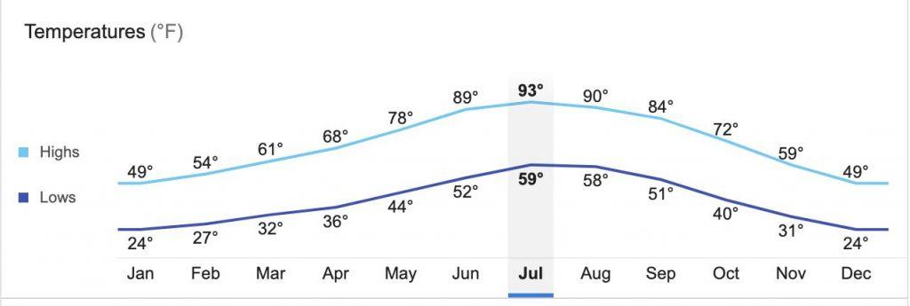 Kanab climate averages